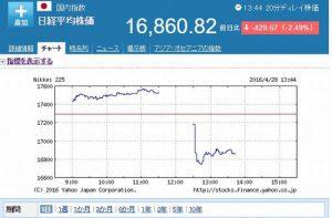 日経平均株価指数(Yahoo Japanファイナンスより)