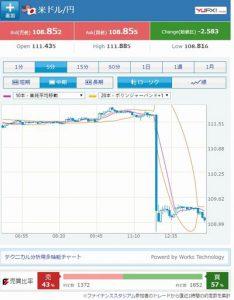 米ドル/円(Yahoo Japanファイナンスより)